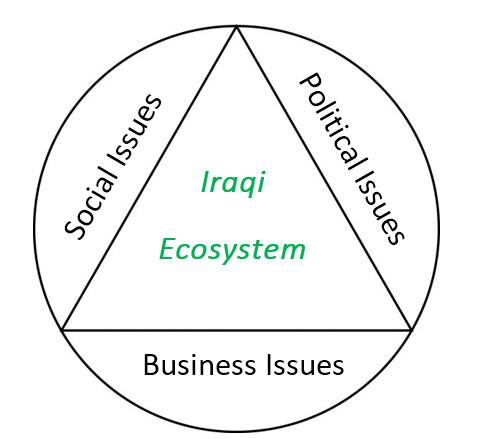 Iraqi ecosystem chart