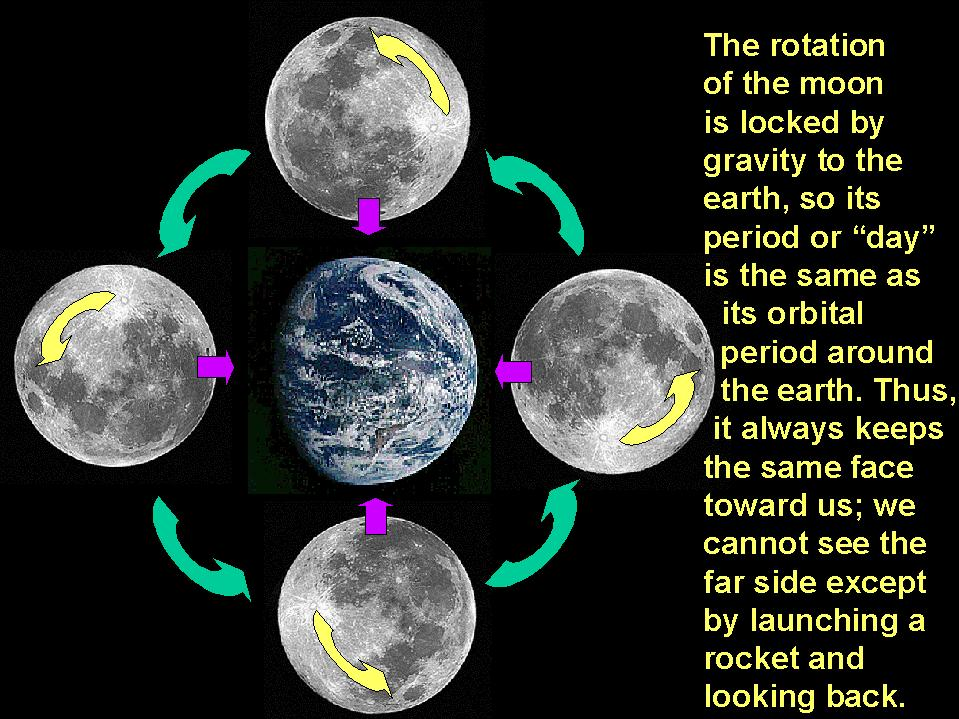 #7 How Does the Moon Show Us the Same Face if it Rotates ...
