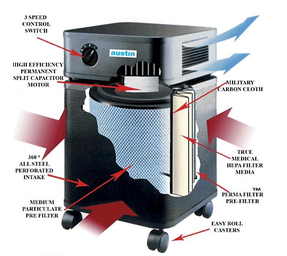 Austin Air Allergy Machine Air Purifier Dissection