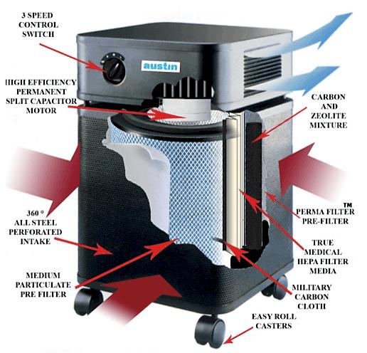 Austin Air Bedroom Air Purifier Dissection