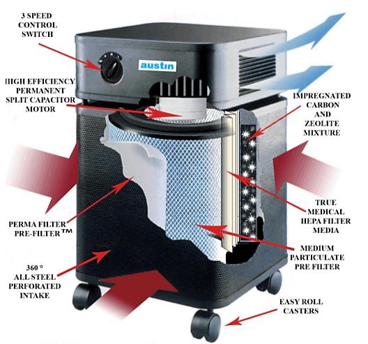 Austin Air Healthmate Plus Air Purifier Dissection