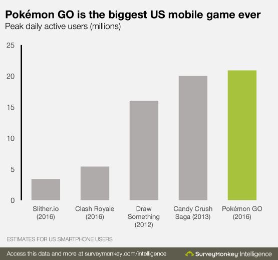 Pokémon Go Biggest Mobile Games US