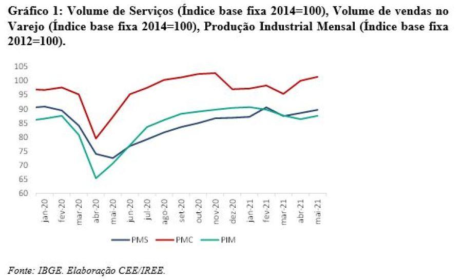 gráfico setores julho