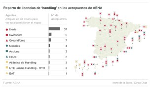 Reparto de licencias de handling en los aeropuertos de AENA