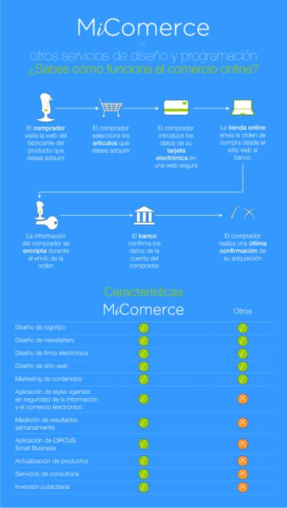 MiComerce vs. Otros servicios similares