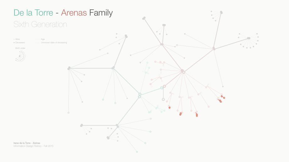 De la Torre Arenas Family - A hyperbolic tree. Sixth generation