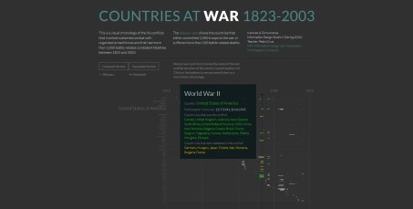 Final result of Countries At War, collapsed version