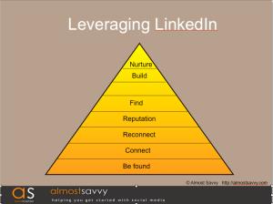leveraging linkedin almostsavvy - leveraging-linkedin-almostsavvy