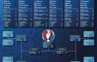 Infografic: Tabloul meciurilor de la UEFA EURO 2016