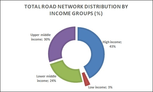 Low income countries account for only 3% of global road networks – A constraint for economic growth