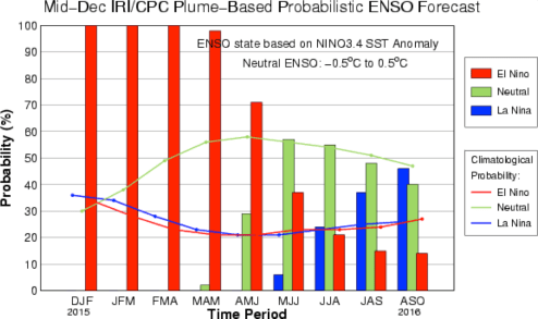 The IRI/CPC probabilistic ENSO forecast issued mid-December 2015. Note that bars indicate likelihood of El Niño occurring, not its potential strength. Unlike the official ENSO forecast issued at the beginning of each month, IRI and CPC issue this updated forecast based solely on model outputs. The official forecast, available at http://1.usa.gov/1j9gA8b, also incorporates human judgement.