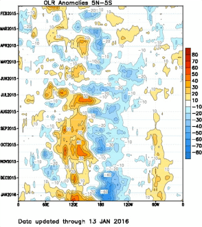 Outgoing longwave radiation is displayed, with blue tones indicating more convection, and orange tones indicating less convection. Time increases down the vertical axis. The horizontal axis represents longitude, and data is averaged from 5ºS to 5ºN along the equator.