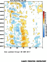 Outgoing longwave radiation (OLR) anomalies averaged over 5ºS-5ºN are shown in blue (indicating above-average convection) and orange (indicating below-normal convection) shades. On the x-axis is longitude and on the y-axis is time. A pattern of above-average convection activity (i.e. more thunderstorms than normal) along the equator in the western Pacific and below-average convection activity along the equator in the region of the International Dateline (180º) is indicative of La Niña conditions and is the primary initiator of rainfall effects from La Niña globally. That pattern can be seen here since around July/August 2016. Image: NOAA/CPC.