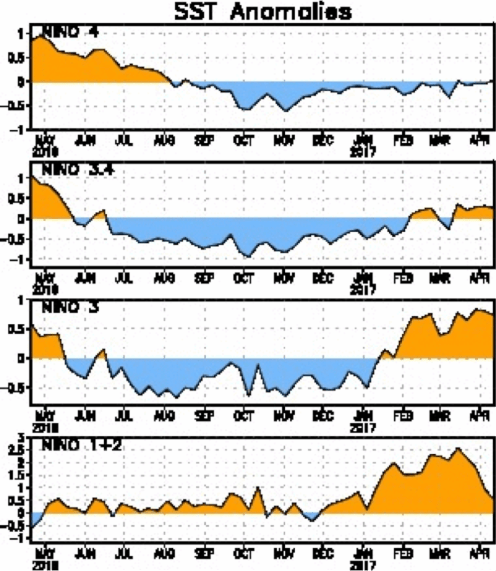 Sea-surface temperature anomalies over four defined zones in the equatorial Pacific Ocean.