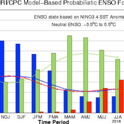 The IRI/CPC probabilistic ENSO forecast issued mid-October 2017. Note that bars indicate likelihood of El Niño occurring, not its potential strength. Unlike the official ENSO forecast issued at the beginning of each month, IRI and CPC issue this updated forecast based solely on model outputs. The official forecast, available at http://1.usa.gov/1j9gA8b, also incorporates human judgement.