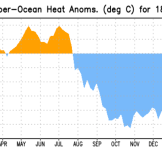 Temperature anomalies taken of the upper sub-surface ocean in the equatorial Pacific. Measurement taken from 180-100ºW, and from the surface to 300 meters deep. Source: NOAA.