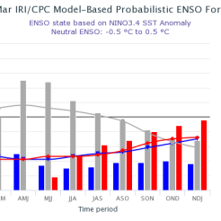 The IRI/CPC probabilistic ENSO forecast issued mid-March 2018. Note that bars indicate likelihood of El Niño occurring, not its potential strength. Unlike the official ENSO forecast issued at the beginning of each month, IRI and CPC issue this updated forecast based solely on model outputs. The official forecast, available at http://1.usa.gov/1j9gA8b, also incorporates human judgement.