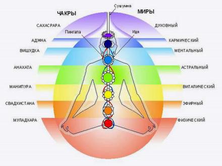 энргетическая структура