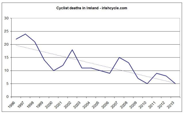 Cyclists deaths in Ireland