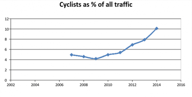 Percentage of cyclists in central Dublin