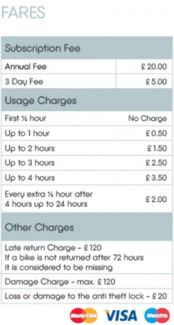 Belfast bikes pricing