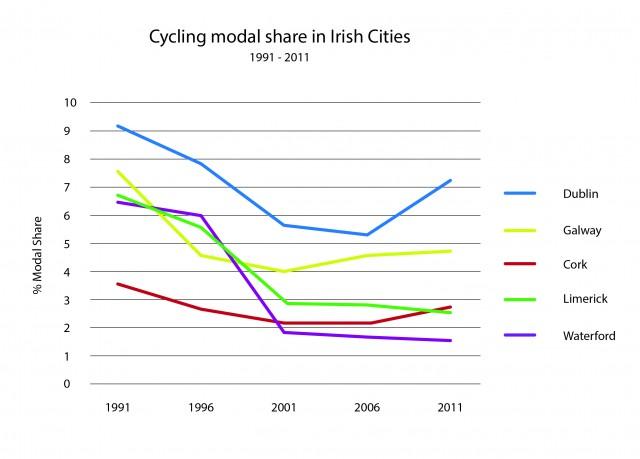 Cycling Modal Share Irish Cities 1991-2011