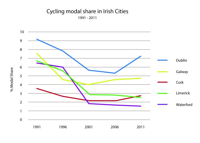 Cycling Modal Share Irish Cities 1991-2011