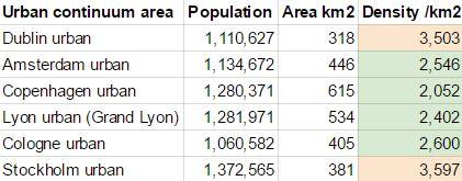 city-areas