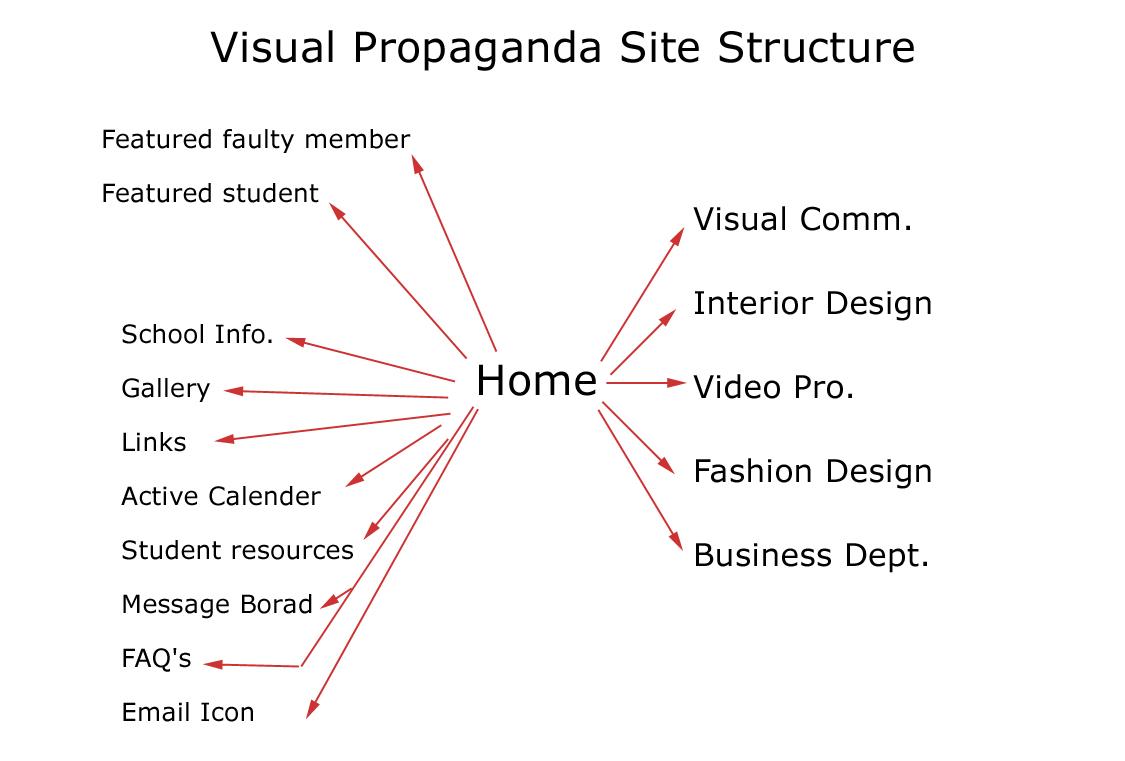 website Structure Plan