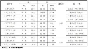 大曲 花火 増発列車 盛岡行