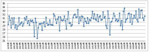 8月の東京平均気温過去100年