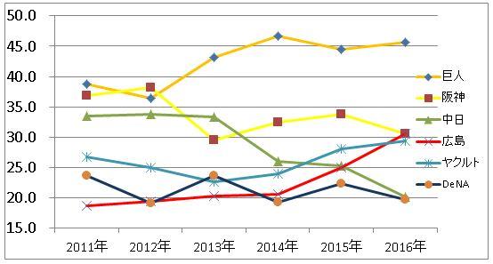 セリーグ球団別年俸総額推移グラフ