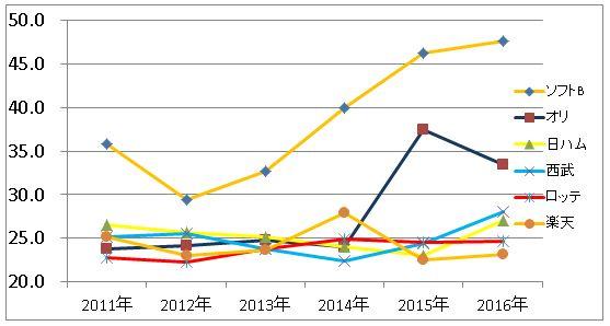 パ・リーグ年俸総額推移グラフ