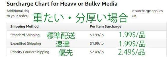 重たい・分厚い場合の配送料金