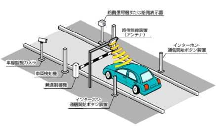 スマートインターチェンジの説明です。
