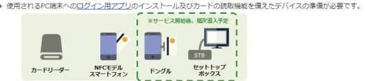マイナポータルは今後利用可能端末が増えると予想できる。