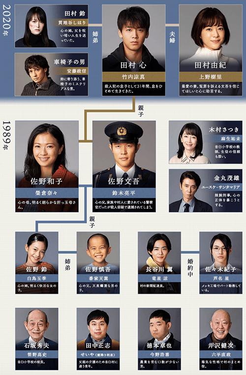 話 船 1 テセウス の <見逃した>ドラマ「テセウスの船」動画1話~見放題/見逃し配信中!
