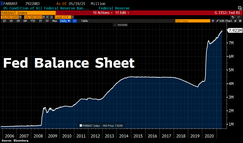 The Federal Reserve (Fed) balance sheet as of May 2021 is almost $8 trillion. Courtesy of Bloomberg.