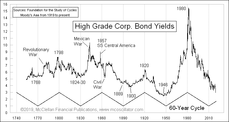 The 60-year cycle of interest rates going back to the mid-1700s. Yields consistently move in 30-year cycles up and down.