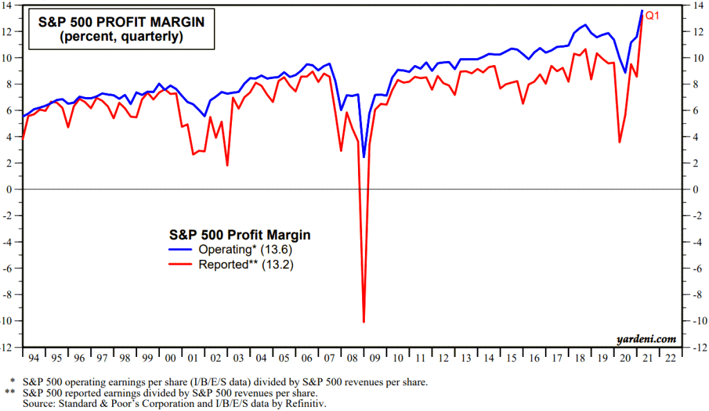 S&P 500 profit margins have been increasing since the mid 1990's and as of May 2021 was at an all-time high.
