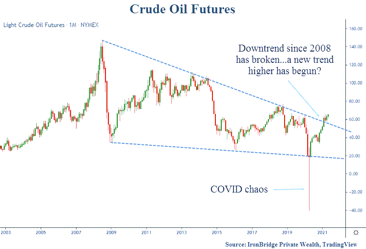 Crude oil downtrend has been broken. A new trend higher has begun? Inflationary pressures are mounting.