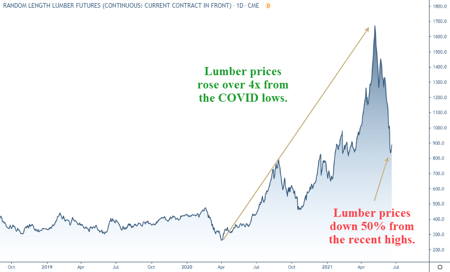 Lumber prices were up four times from the COVID low, and have now fallen 50% from their highs. Signs of inflation acting in waves.