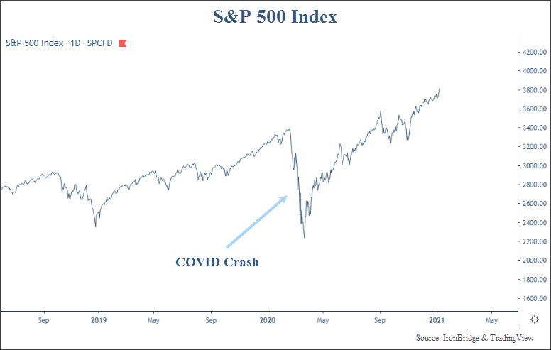 S&P 500 Index during and after the COVID crash of 2020-2021