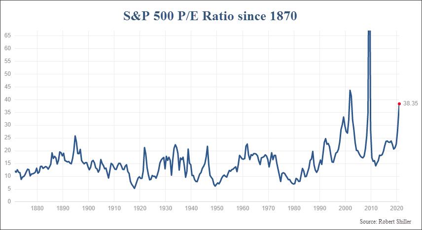 S&P 500 Index P/E ratio since 1870
