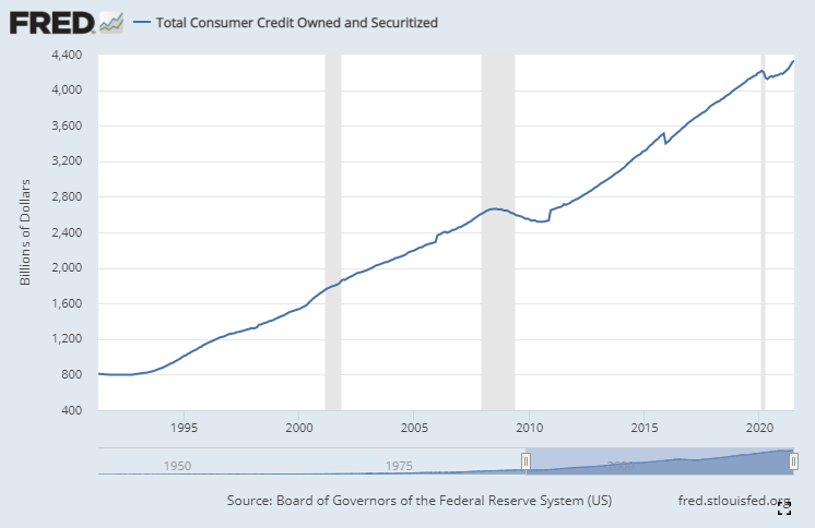 Total consumer credit since 1990