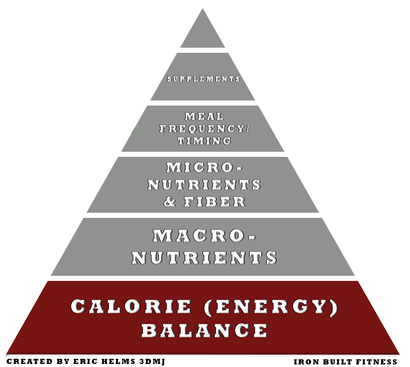 Nutrition pyramid calories