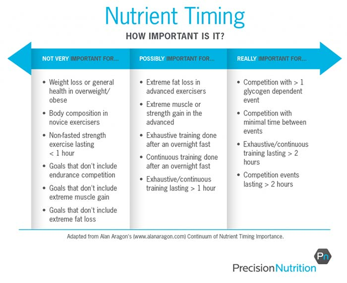 nutrient timing importance