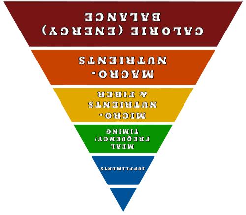 upside down nutrient pyramid