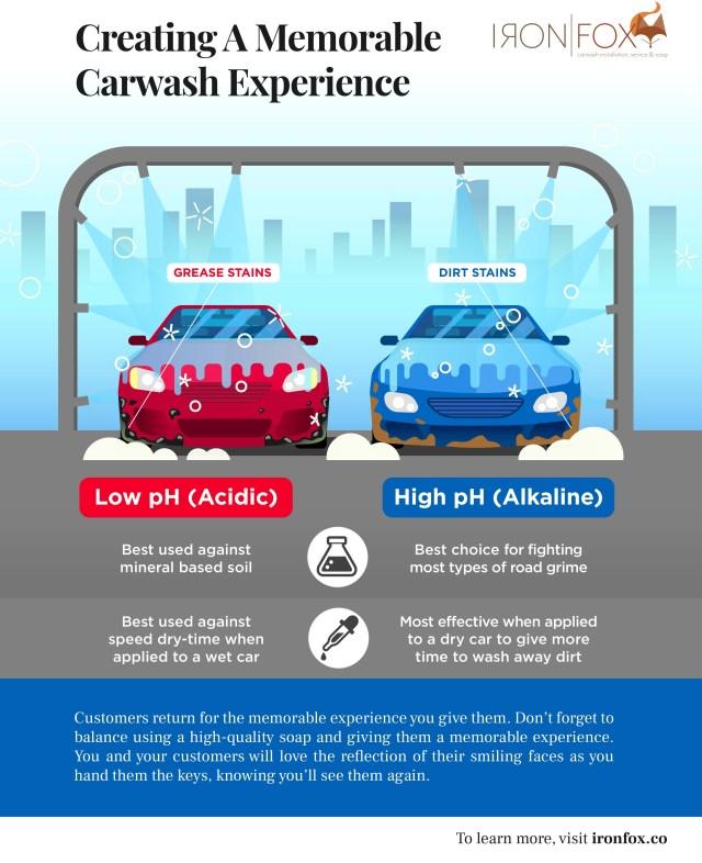 Creating a Memorable Carwash Experience_v6 design