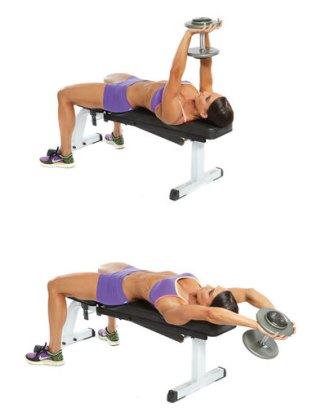 Image result for pullover exercise